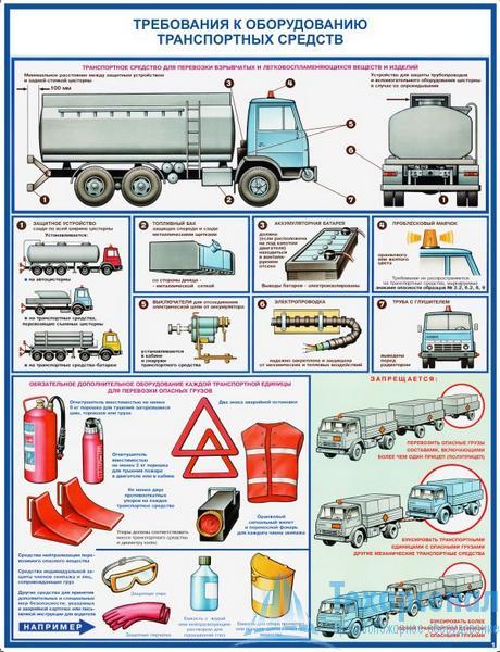 dangerous_load_transfer_1 Комплект плакатов Перевозка опасных грузов автотранспортом: купить в Москве   цена от 760 руб. в магазине «Техарсенал»