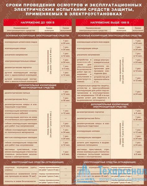 Плакат Сроки проведения осмотров и эксплуатационных электрических испытаний средств защиты, применяемых в электроустановках