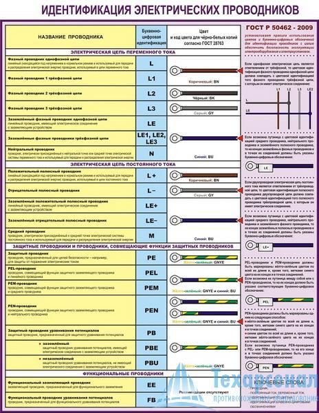 Плакат Идентификация электрических проводников