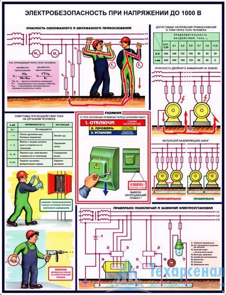 elektrobez_1000_1 Комплект плакатов Электробезопасность при напряжении до 1000В: купить в Москве | цены в магазине «Техарсенал»