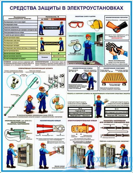elektroust_protect_19 Комплект плакатов Средства защиты в электроустановках: купить в Москве | цена от 595 руб. в магазине «Техарсенал»