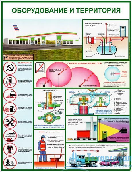 filling_station_safety_1 Комплект плакатов Безопасность работ на АЗС: купить в Москве   цена от 540 руб. в магазине «Техарсенал»