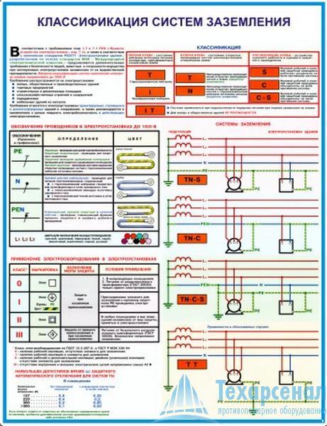 ground_el_safety_1 Комплект плакатов Заземление и защитные меры электробезопасности (напряжение до 1000 В): купить в Москве   цена от 660 руб. в магазине «Техарсенал»