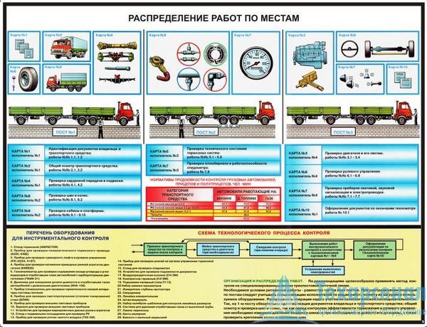 instrumental_control_truck_1 Комплект плакатов Инструментальный контроль грузовых автомобилей: купить в Москве   цены в магазине «Техарсенал»
