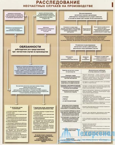 investigation_of_accidents_1 Комплект плакатов Расследование несчастных случаев на производстве: купить в Москве   цена от 430.00000 руб. в магазине «Техарсенал»