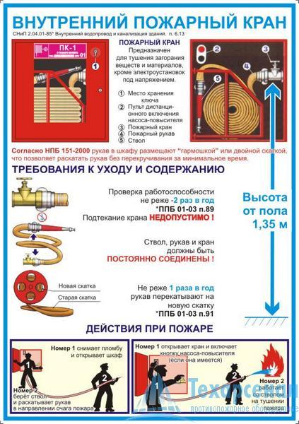 Внутренние пожарные краны (полиграфический плакат)