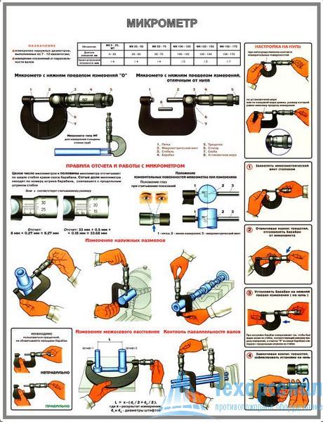 Плакат Микрометр (конструкция, настройка, измерения)