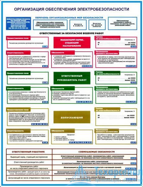 oganize_elektro_bez_1 Комплект плакатов Организация обеспечения электробезопасности: купить в Москве | цена от 640 руб. в магазине «Техарсенал»