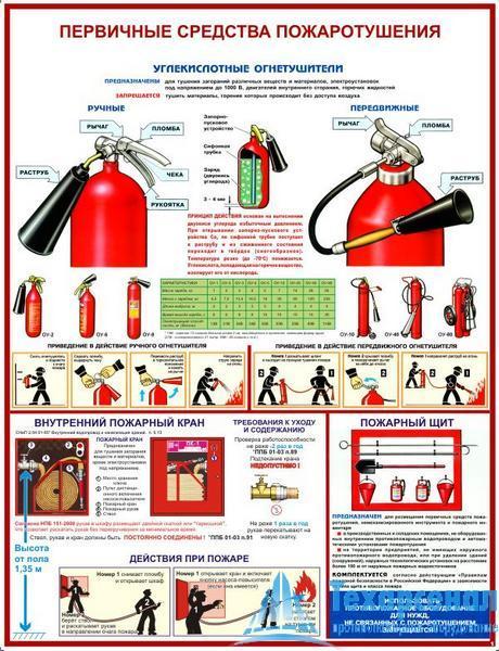 psp1 Плакат Первичные средства пожаротушения: купить в Москве   цена от 520 руб. в магазине «Техарсенал»