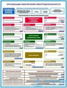 oganize_elektro_bez_1_221x286 Комплект плакатов Организация обеспечения электробезопасности: купить в Москве | цена от 640 руб. в магазине «Техарсенал»