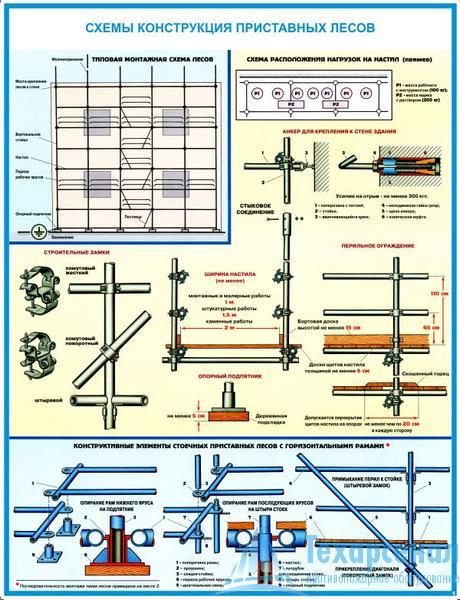 scaffold_1 Комплект плакатов Строительные леса (конструкции, монтаж, проверка на безопасность): купить в Москве   цена от 560 руб. в магазине «Техарсенал»