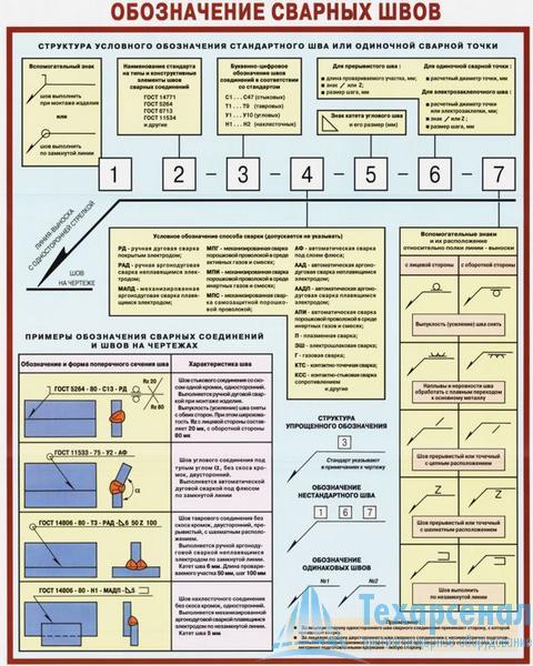 Плакат Обозначение сварных швов